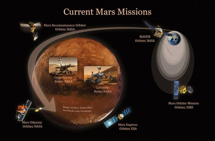current space missions - photo #3