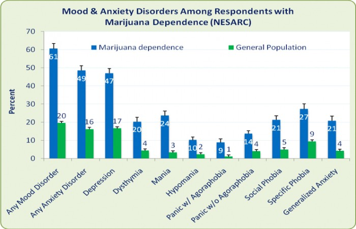marijuana for anxiety