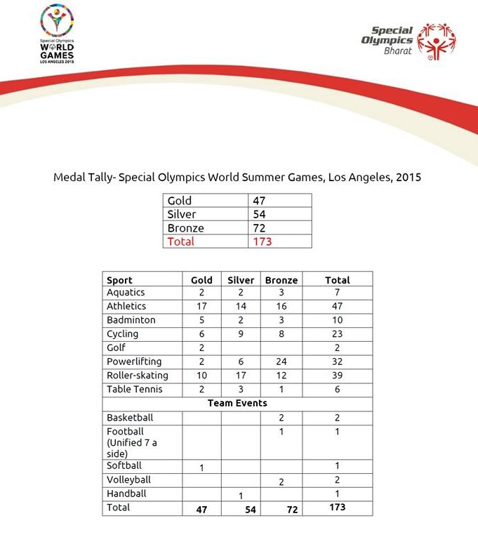 medal tally special olympics bharat contingent