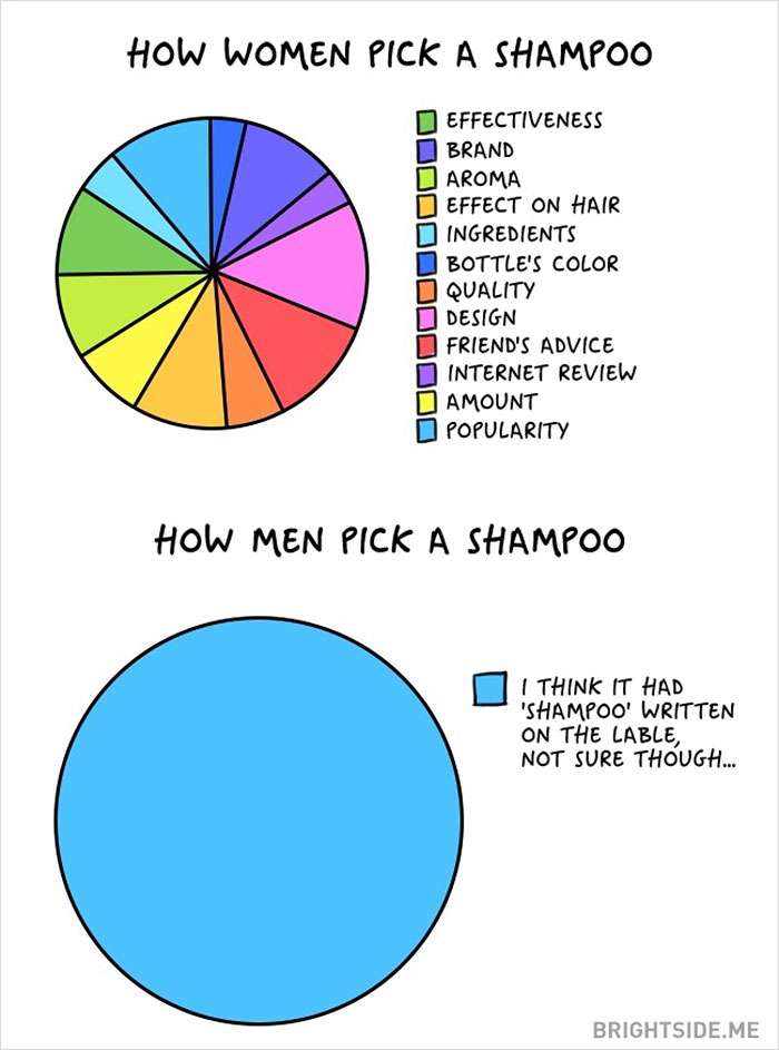 men and women differences (7)